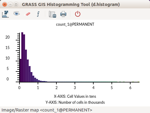 File:GRASS GIS Histogramming Tool d.histogram - count of point.png